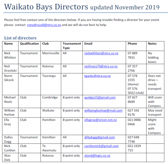 Available Directors in the Waikato Bays